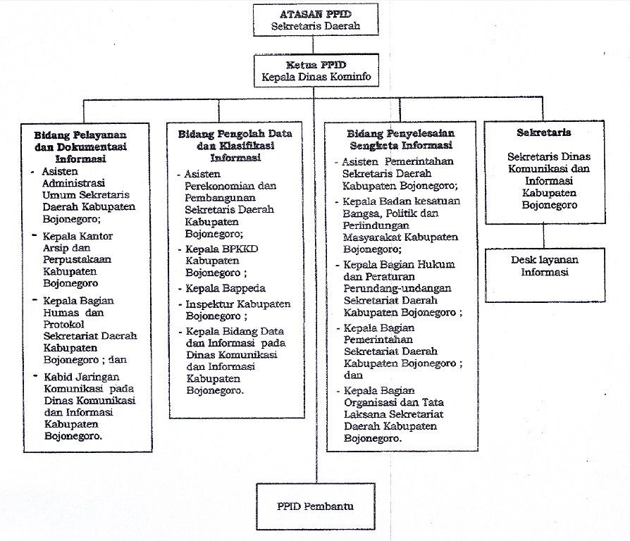 struktur-ppid-bojonegoro